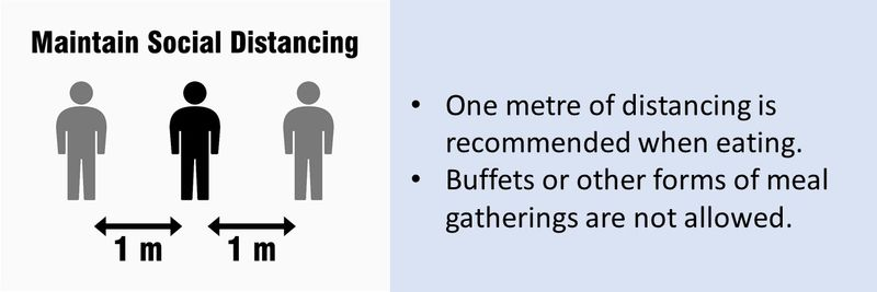One metre of distancing is recommended when eating.  Buffets or other forms of meal gatherings are not allowed.