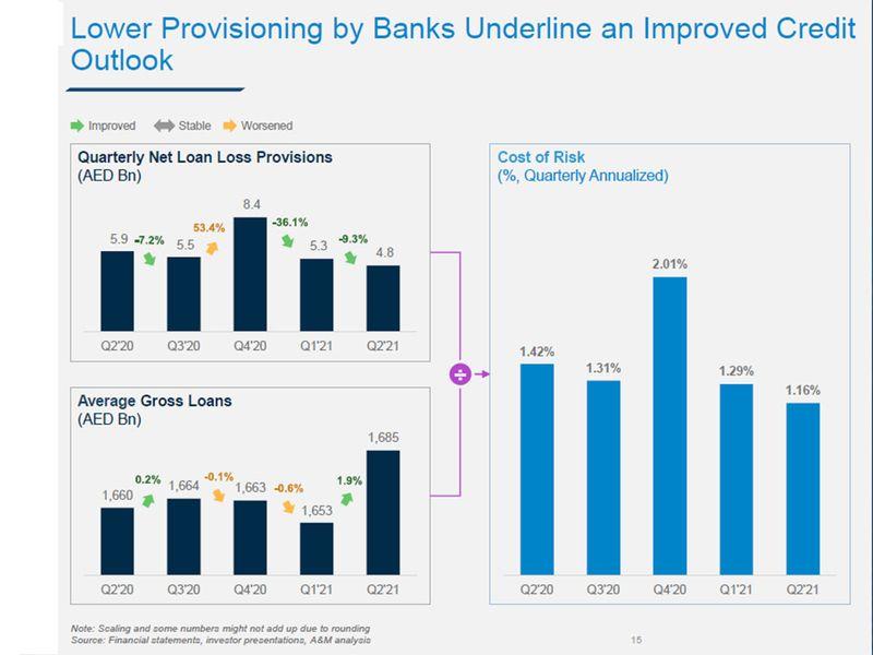 Q2 loan loss provisions