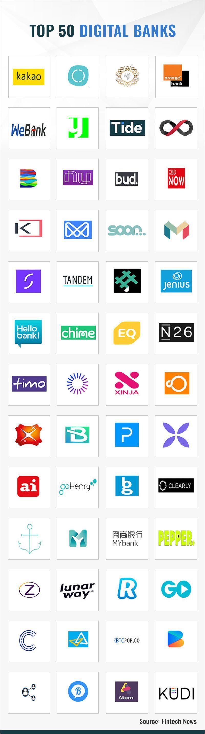Top 50 digital banks