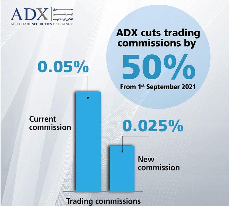ADX commissions