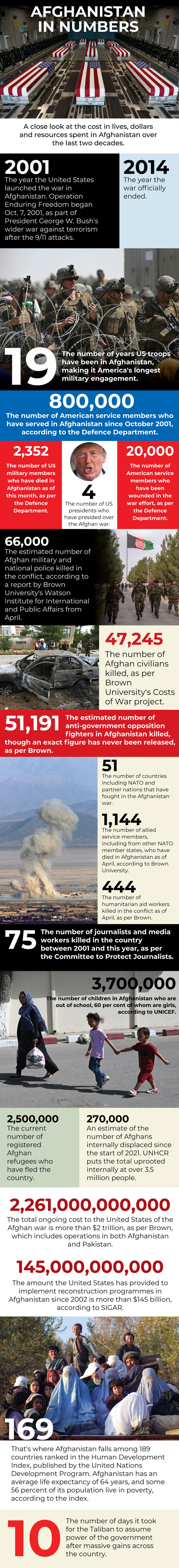 Afghanistan graphic numbers