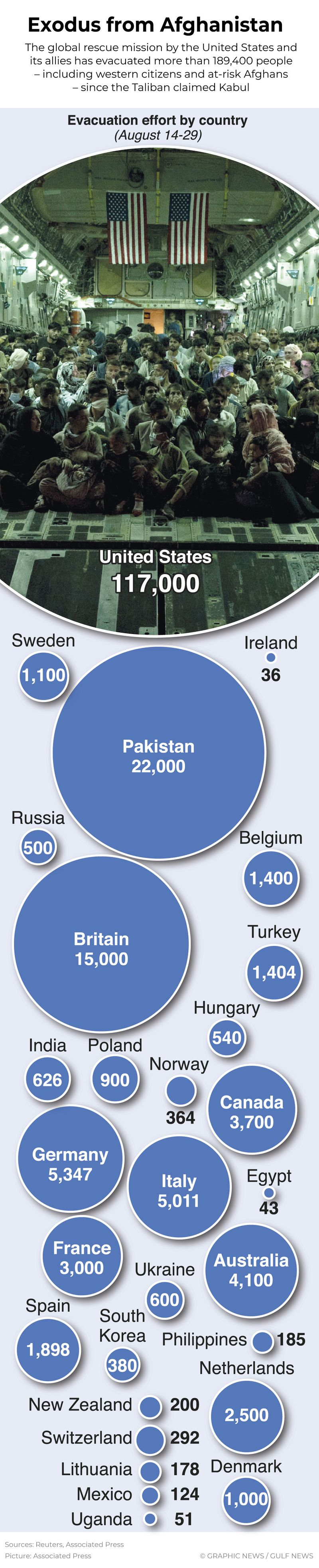 Graphic Afghanistan airlift refugees