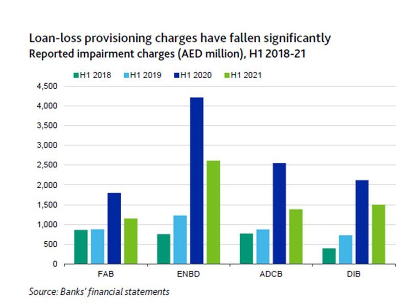 Loan loss provisions