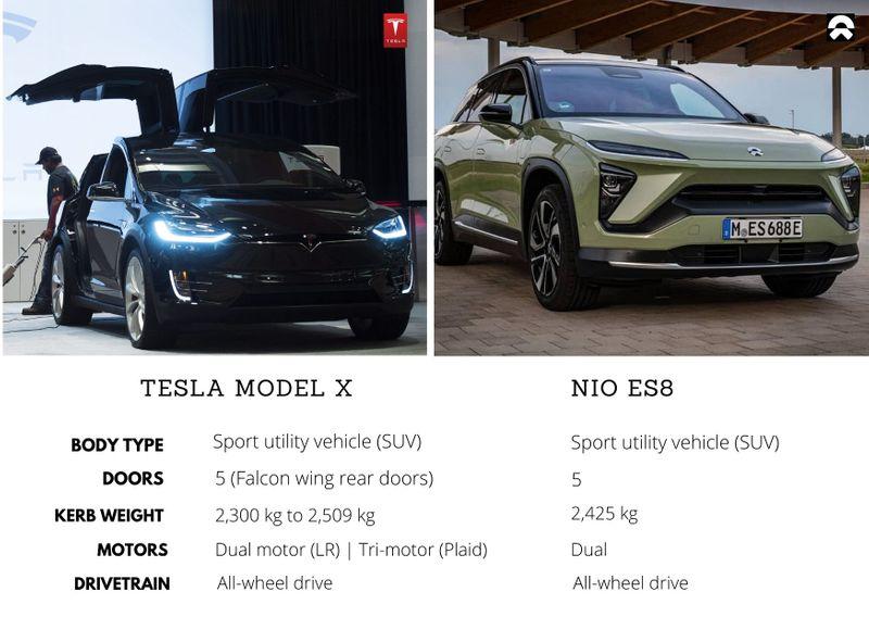Tesla Model X vs Nio NS8