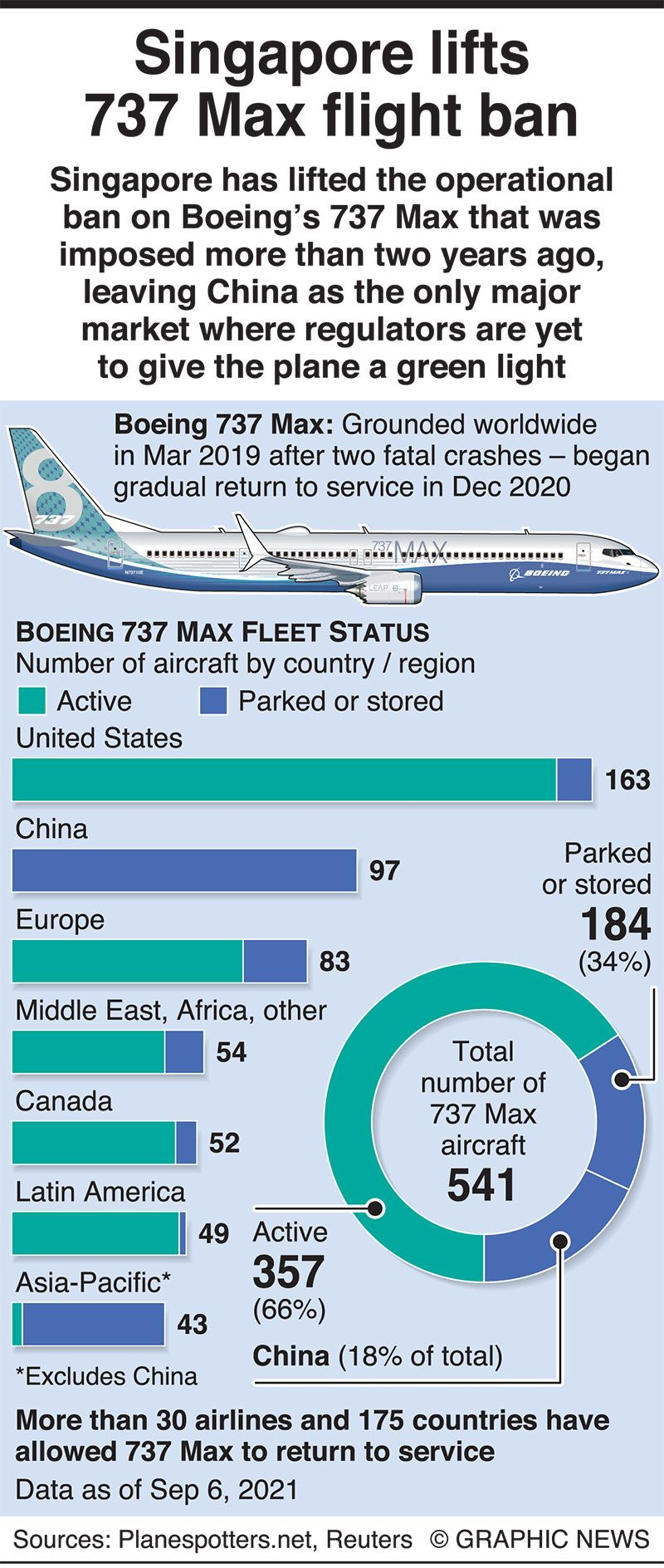 20210908 new infographics