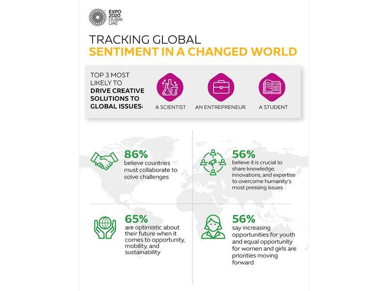 global survey expo 2020 dubai