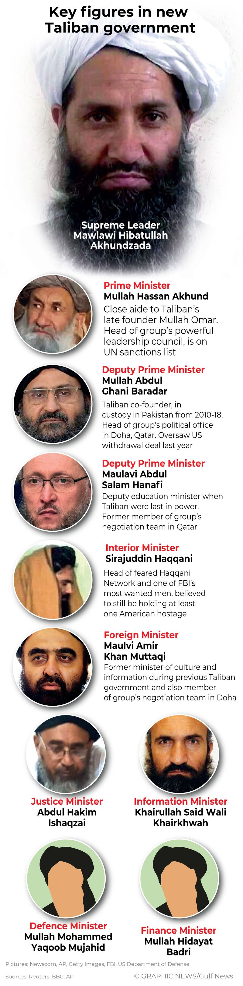 Infographics: Taliban form all-male Afghan government