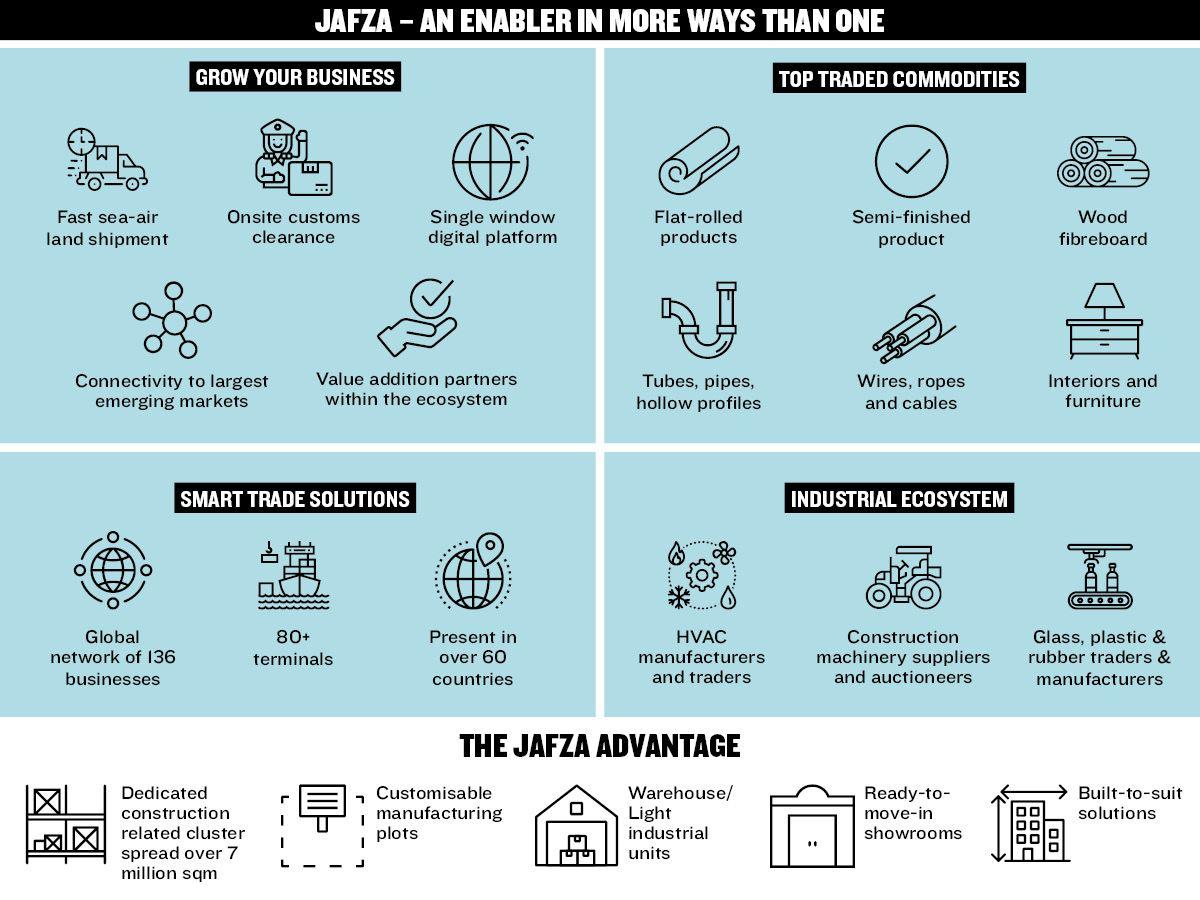 Jafza an enabler