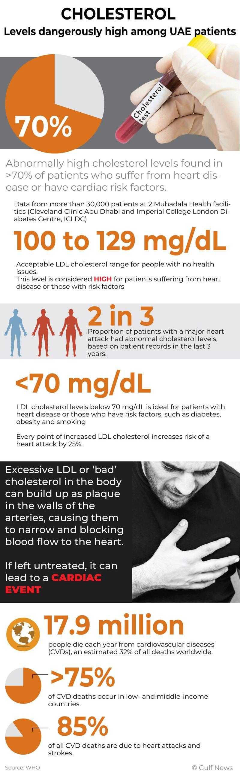 Cholesterol in UAE