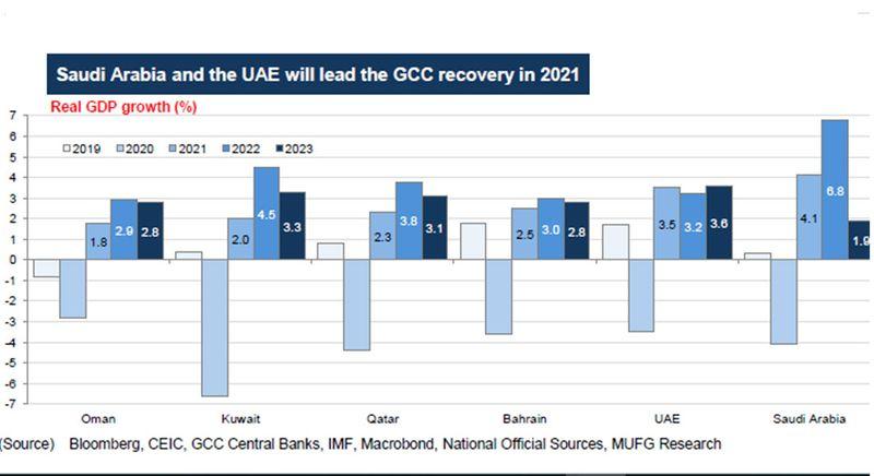 GCC GDP
