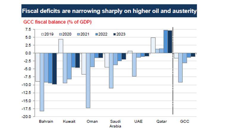 GCC fiscal deficits