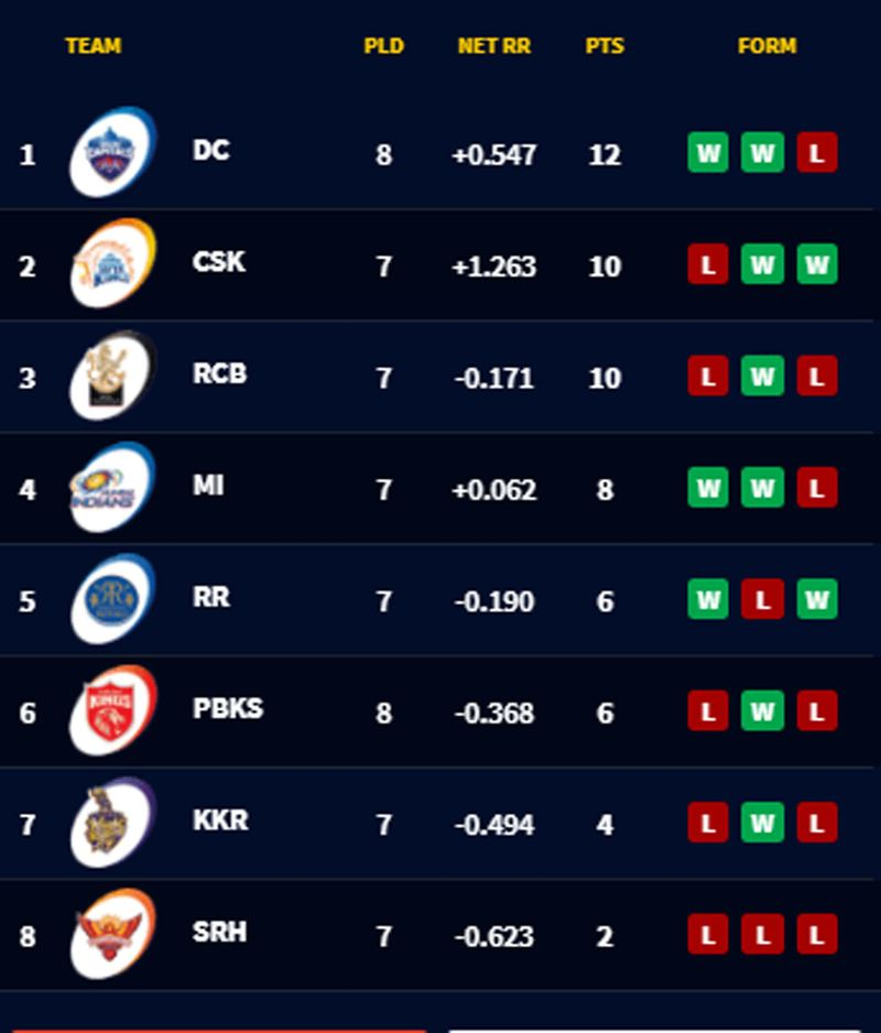 The current IPL 2021 standings