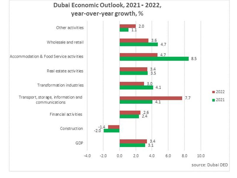 Dubai economy projection