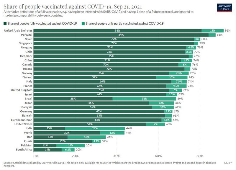 % of vaccinations by country September 21, 2021
