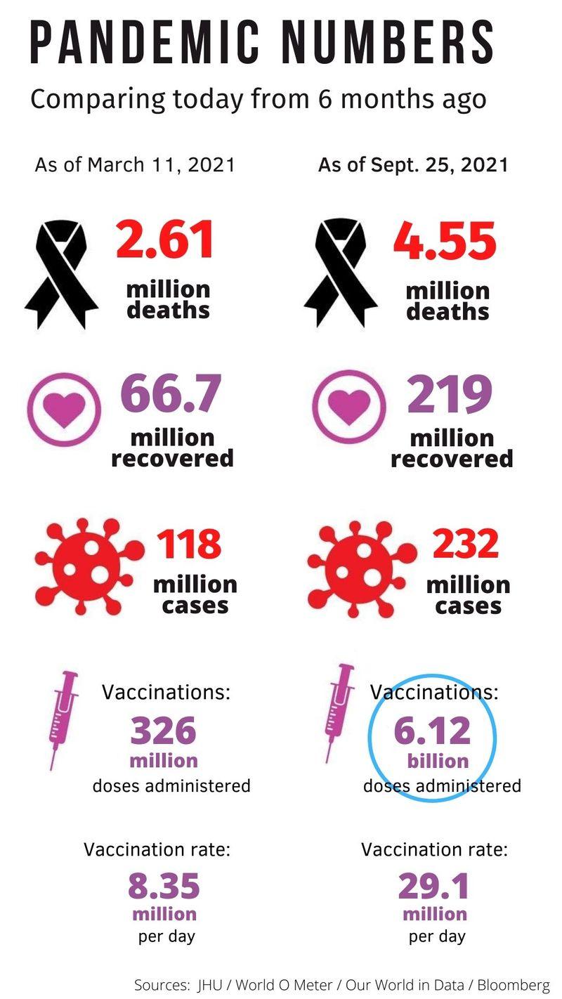 Pandemic numbers