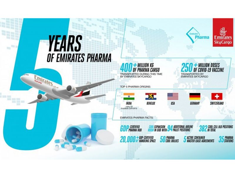 Stock - Emirates Cargo
