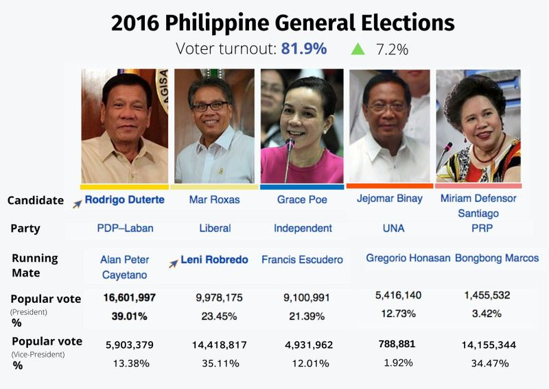 Duterte Philippine elections in 2016