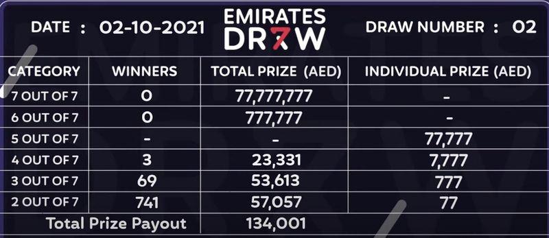 Winners Emirates Draw