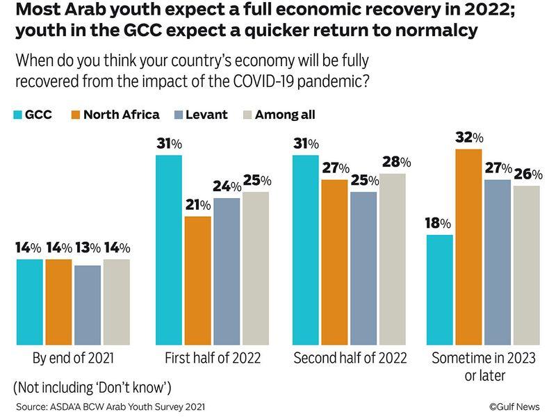 Arab-Youth-Survey-Graphic_FINAL_web-01-1633971967140