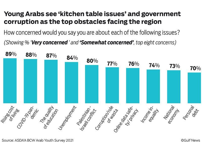 Arab-Youth-Survey-Graphic_FINAL_web-02-1633971965333
