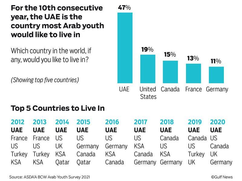 Survey-Arab Youth-Graphic_FINAL_web-03-1633973766622