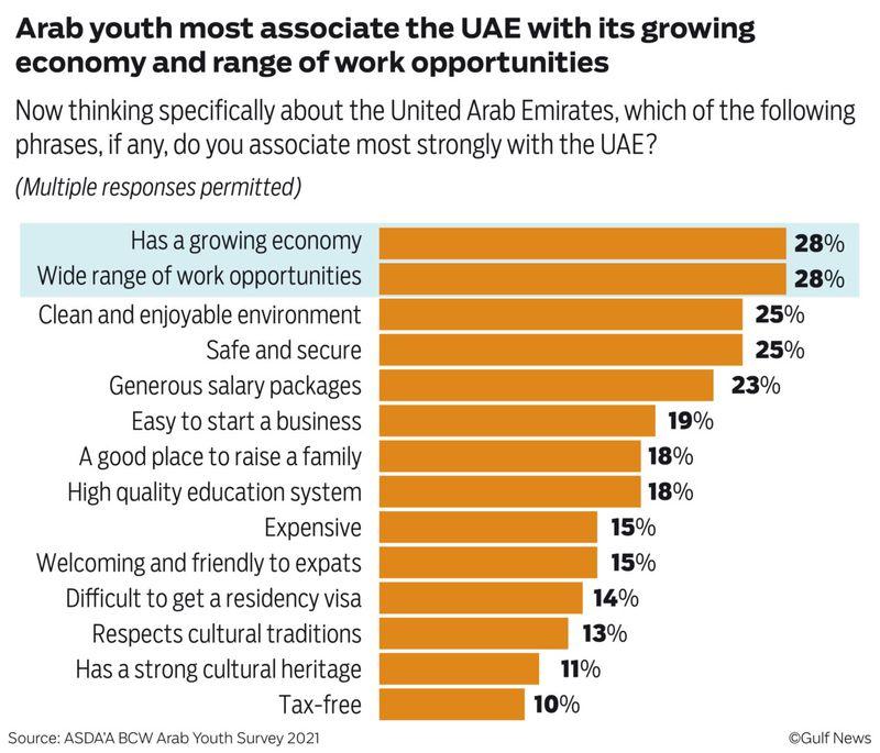 Encuesta de jóvenes árabes-Gráfico_FINAL_web-04-1633973764784