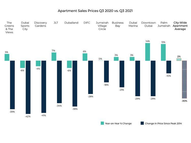 Stock - Dubai residential graphs