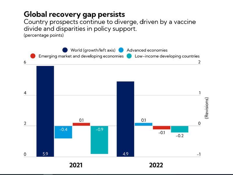 Economic recovery gap