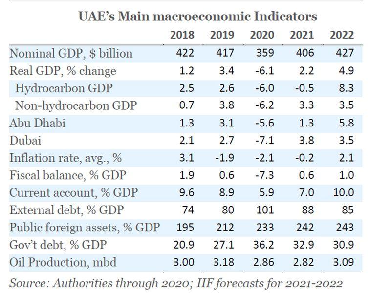 UAE economic indicators