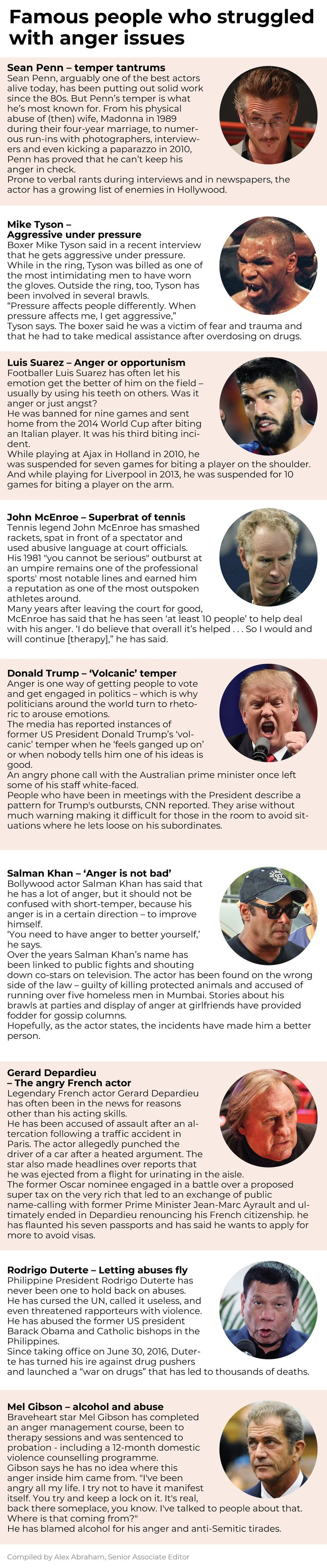 Famous people who had anger issues