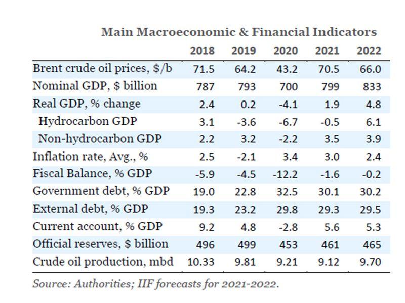 Saudi economic indicators