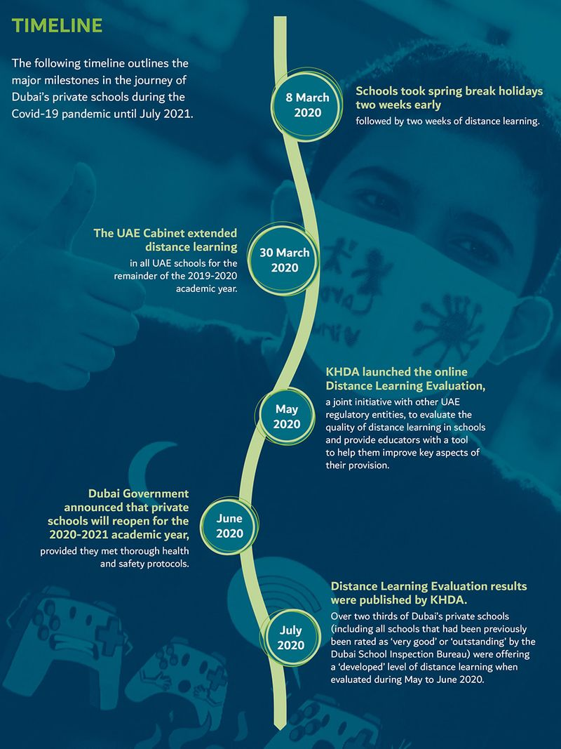 Timeline of Dubai schools during pandemic