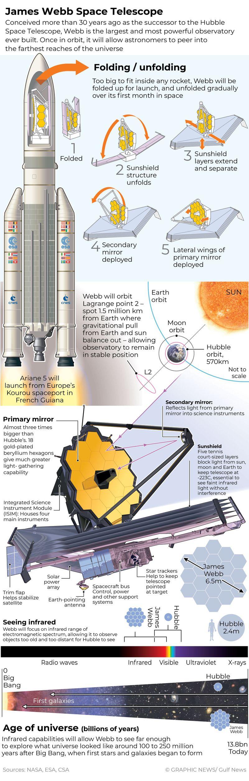 James Webb super-telescope set to launch